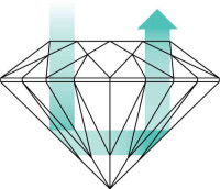 Light reflecting from a well cut diamond
