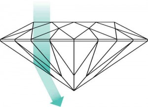 Image of a poorly cut shall diamond, with light passing through it