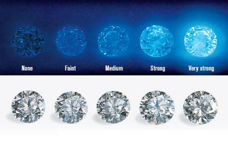 diamond fluoroescence scale