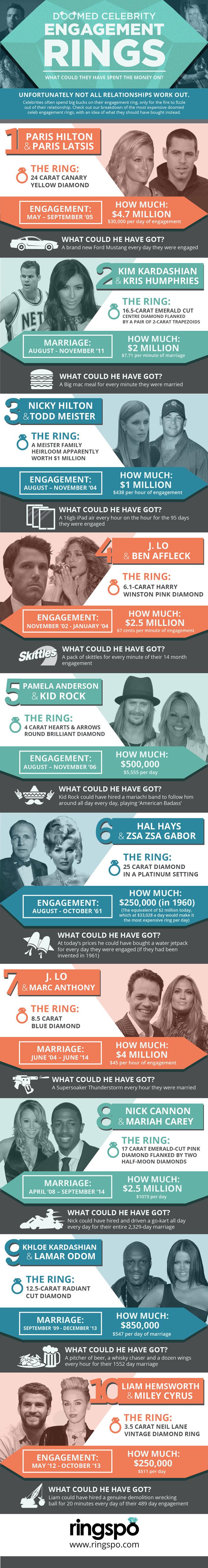 Doomed Celebrity Engagement Rings final 01