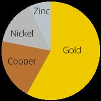 14kt-gold-pie-chart