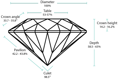 round brilliant diamond ideal proportions