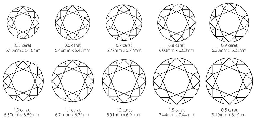 Round brilliant diamond carat weight and size diagram