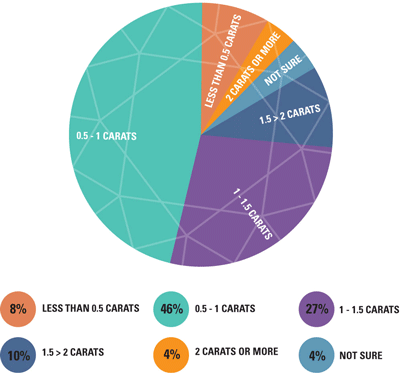 Chart to show average engagement ring size