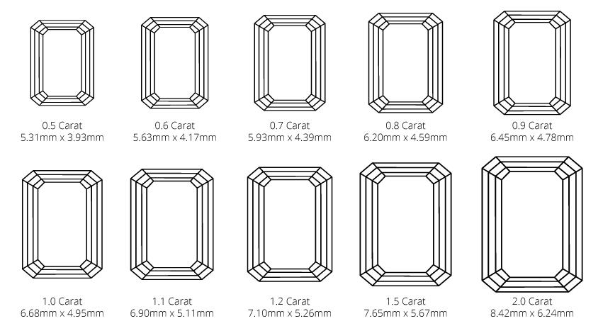 emerald carat weight and diamond size diagram