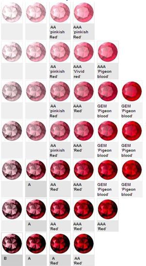 ruby colur grade chart