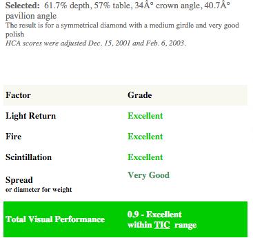 B2c jewlry Restricted table depth regular diamond