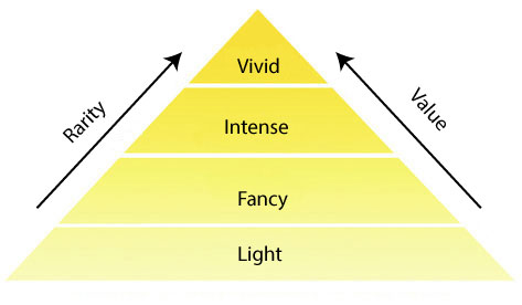 yellow diamond rarity value