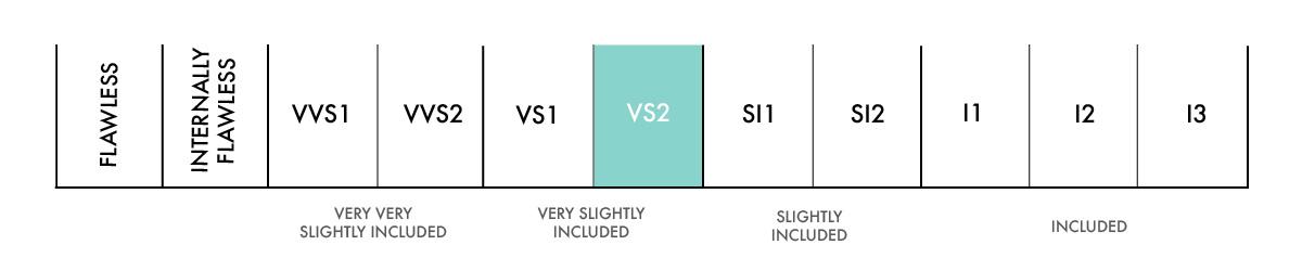 vs2 Clarity scale