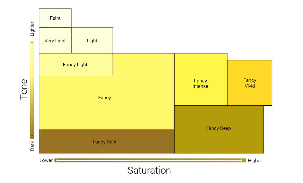 fancy yellow diamond color scale