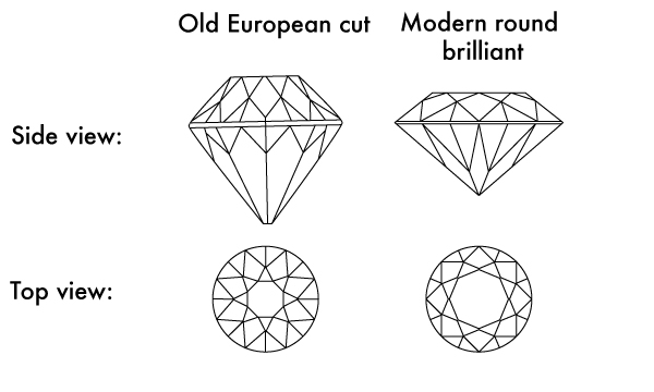 old european vs round brilliant