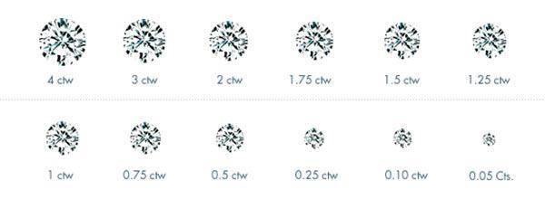 Miranda Kerrs Engagement Ring Round Diamond Size Chart