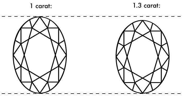 oval comparison