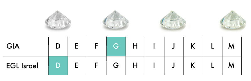 GIA EGS Color scale