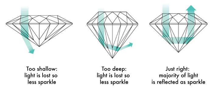 diamond cut compared