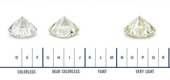 gia diamond color scale