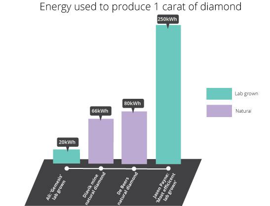 energy usage lab grown vs natural diamodns
