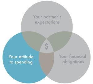 engagement ring budget venn diagram attitude to spending