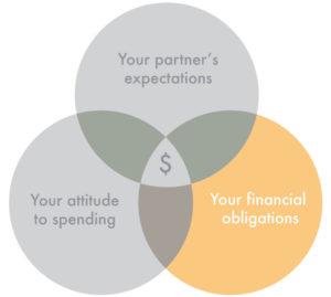 engagement ring budget venn diagram financial obligations