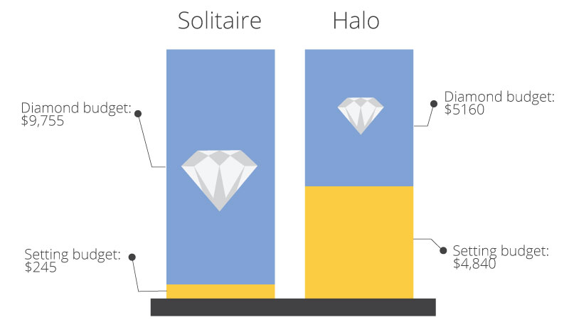 halo vs solitaire engagement ring budget