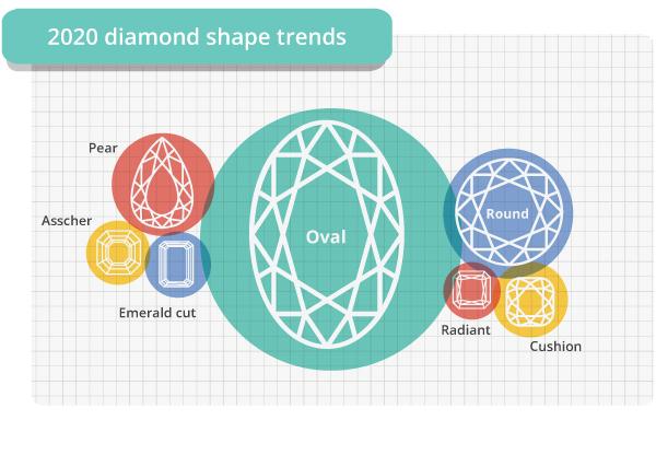 2020 diamond shape trends