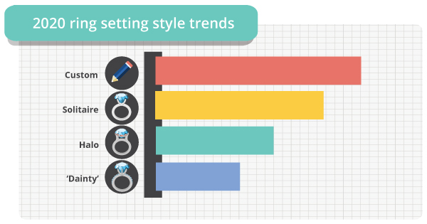2020 ring setting styles graph