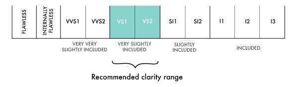 4 clarity range chart