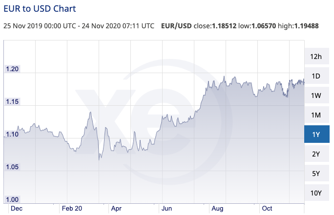 Euro to USD chart